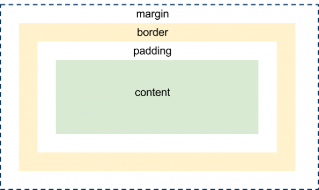 CSS box modell med margin, border, padding och content