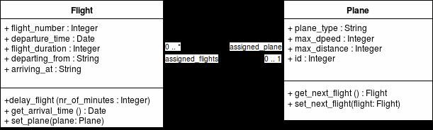 Association mellan Flight och Plane.
