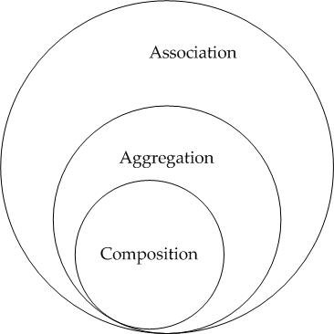 Association vs Aggregation vs Komposition.