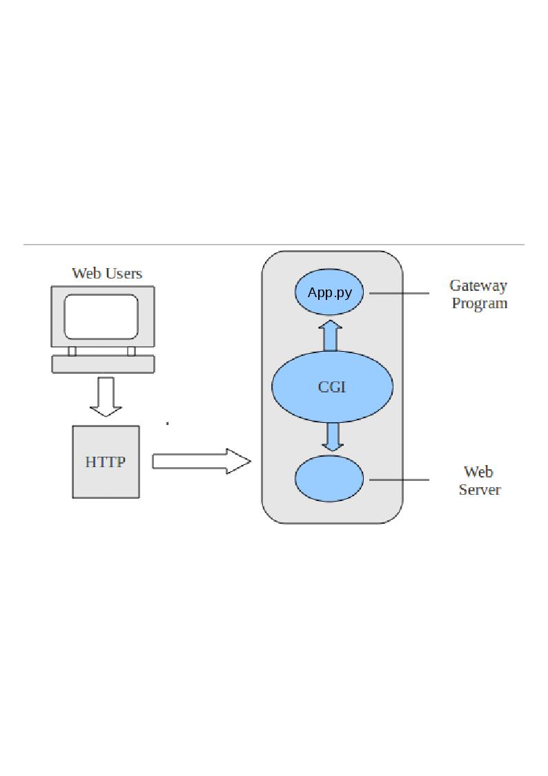 Hur CGI fungerar på en webbserver.