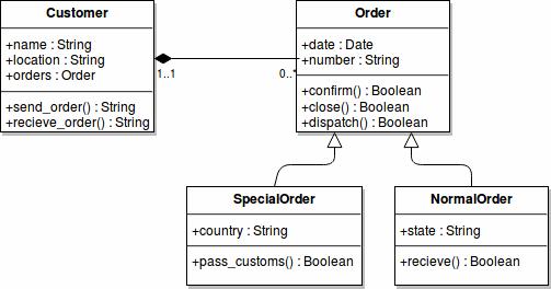 Arv och komposition med Customer och Order