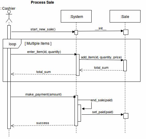 Sequence diagram med loop