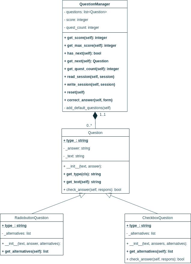 Klassdiagram för uppgiften.