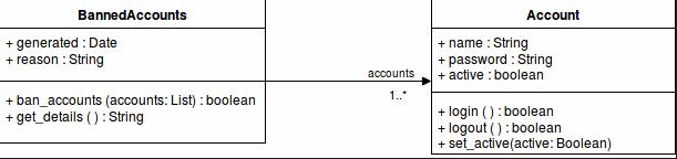 Association mellan BannableAccounts och Account.