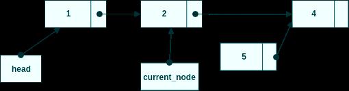 Sätt new_node.next till current_node.next