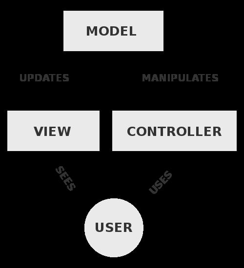 Kommunikationen mellan modulerna i MVC kan ske på olika sätt ([bild från Wikipedia](http://en.wikipedia.org/wiki/File:MVC-Process.svg)).