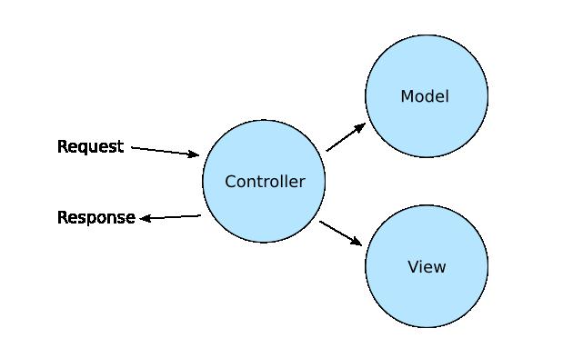 En översikt av byggstenarna i Model, View Controller.