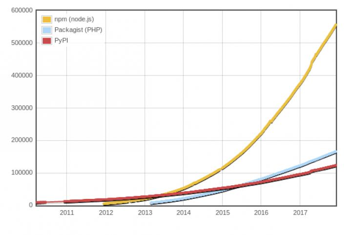 Jämförelse mellan antal paket på tre olika modulbibliotek för JavaScript, Python och PHP. Bild från [Module counts](http://www.modulecounts.com/).
