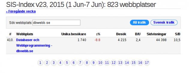 SIS index vecka 23 2015.
